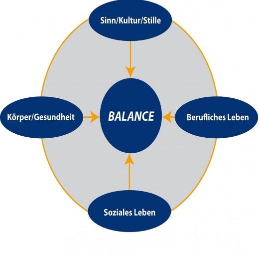 Lebensbalance-Modell nach Nossrath Peseschkian