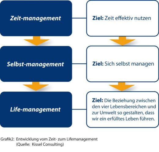 Entwicklung vom Zeit- zum Lifemanagement