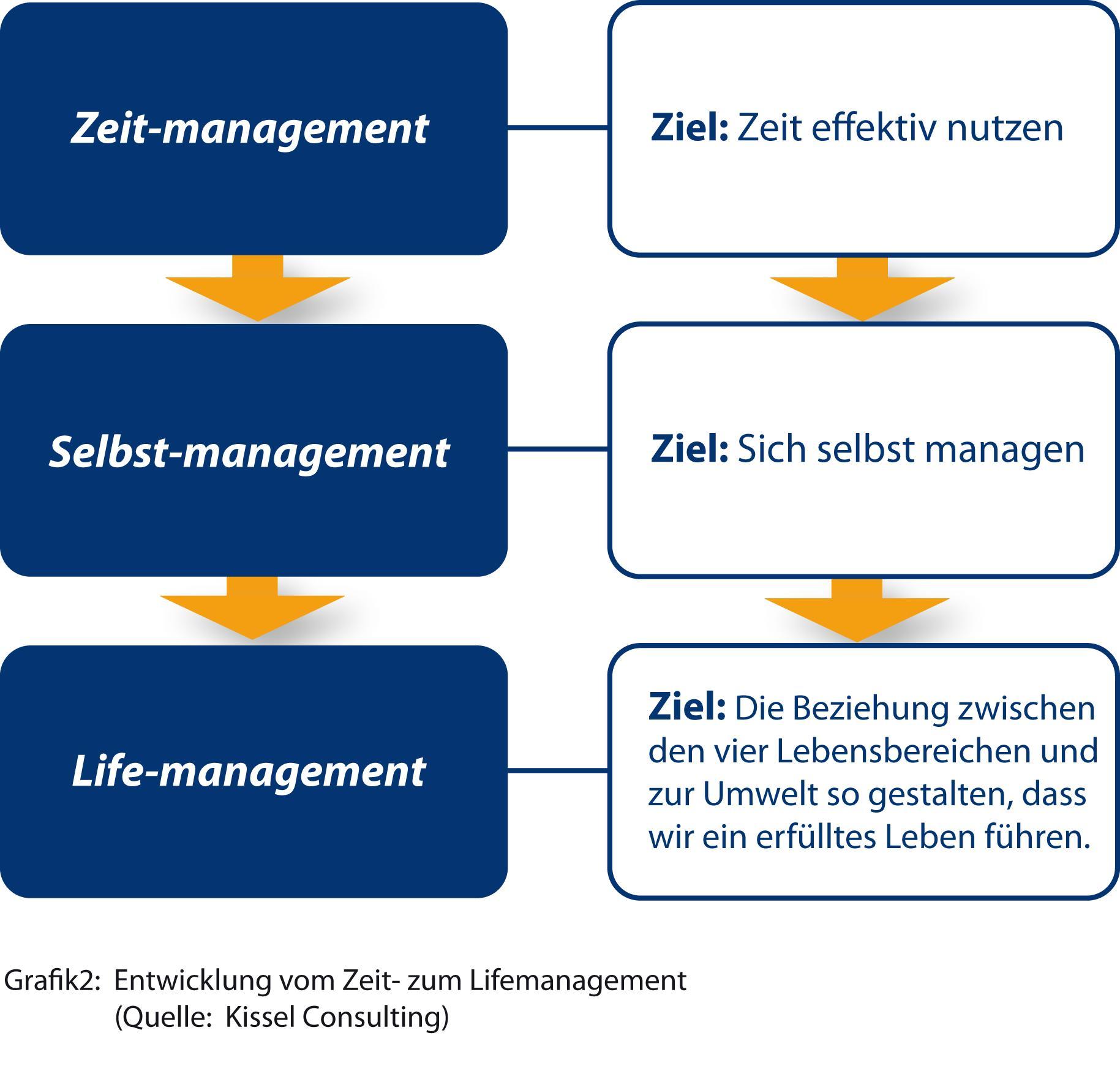 Zeitmanagement, Selbstmanagement, Lifemanagement