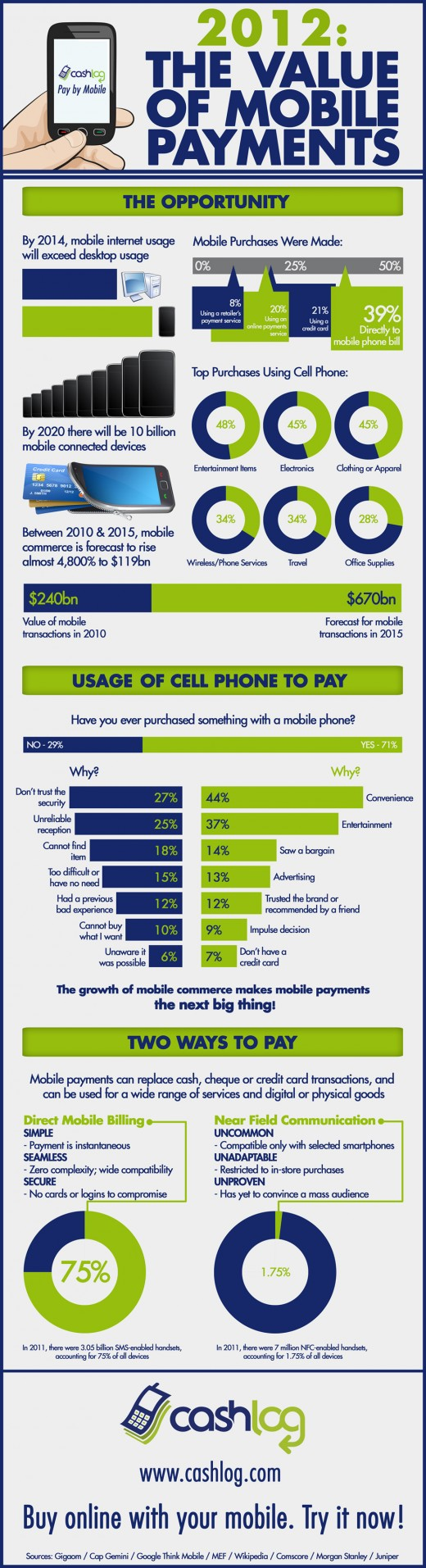The Value of Mobile Payments [Infografik]