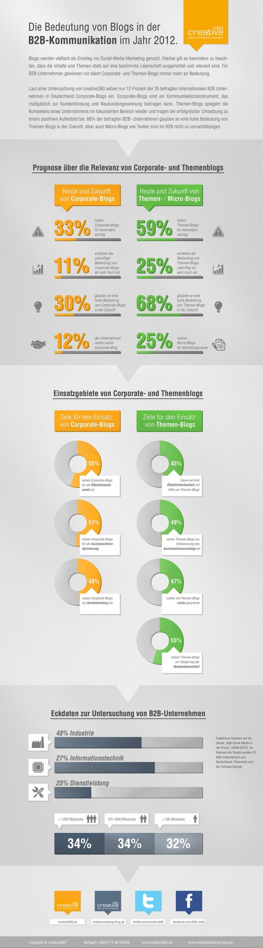 Corporate Blogging [Infografik]