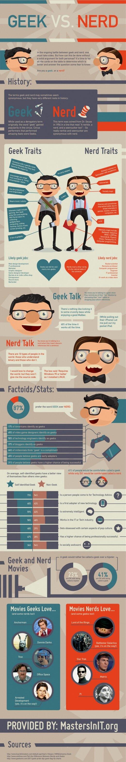 Infografik Geek-Nerd