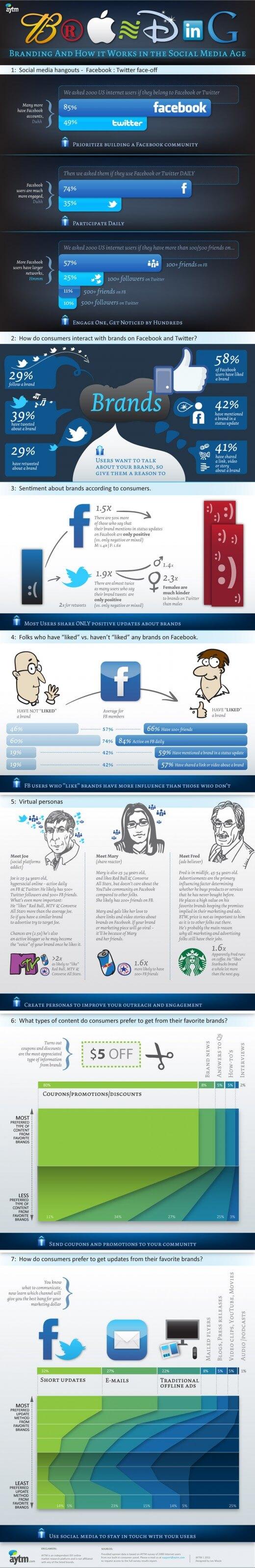 Branding Infografik
