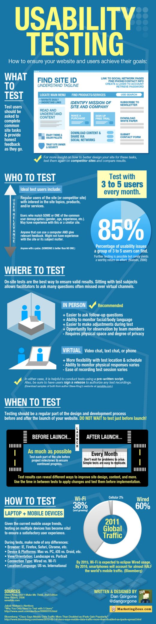 usability-testing-infografik