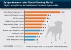 Die beliebtesten Facebook-Spiele