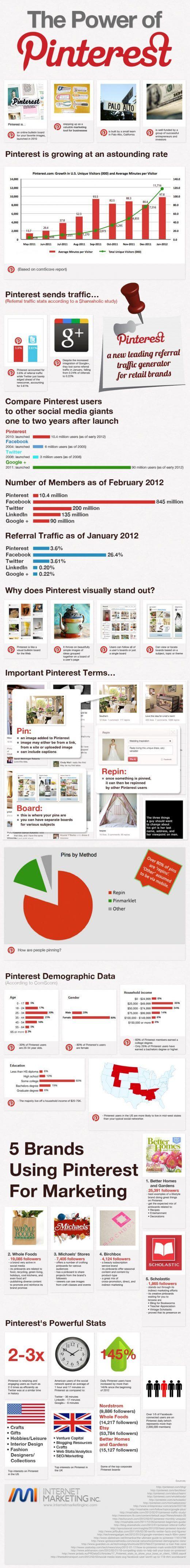 power-pinterest-infografik