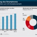 Der Aufstieg der Smartphones