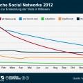Prognose für deutsche soziale Netzwerke
