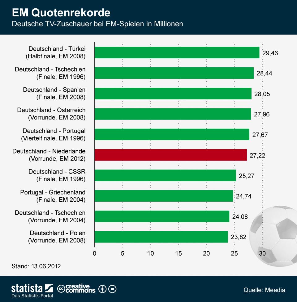 statistik europameisterschaft fussball