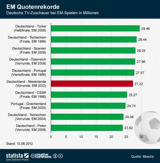 Fußball: EM Quotenrekorde