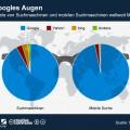 Marktanteile von Suchmaschinen: Google dominiert