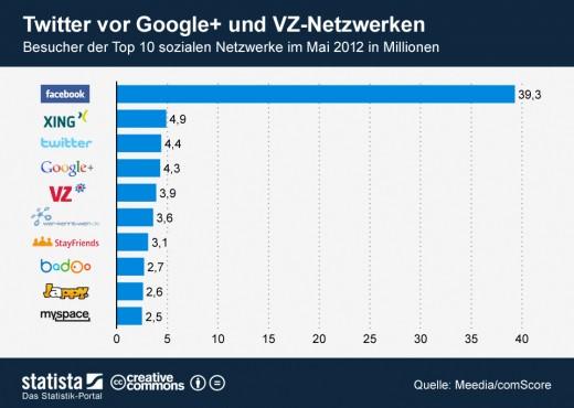 Facebook beliebtestes soziales Netzwerk