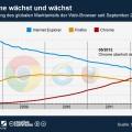 infografik_04072012_Chrome_waechst_und_waechst_Globale_Marktanteile_Webbrowser_n