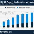 PayPal für großen Teil des Umsatzes von eBay zuständig