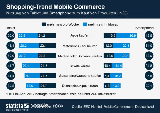 Mobile Commerce: Shoppen mit Tablet und Smartphone [Statistik]