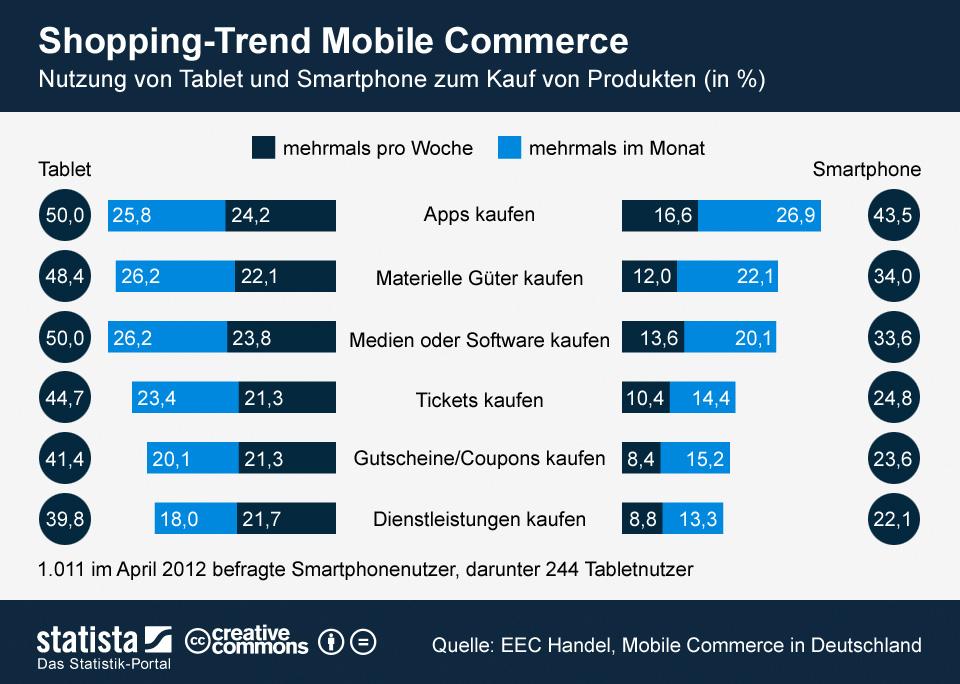 b0a05cb69e32ed Mobile Commerce: Shoppen mit Tablet und Smartphone [Statistik]]