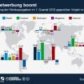 infografik_12072012_Entwicklung_Werbeausgaben_weltweit_n