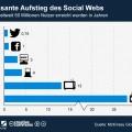 Rasanter Aufstieg des Social Web
