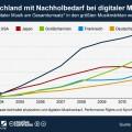 Deutschland hat Nachholbedarf bei digitaler Musik