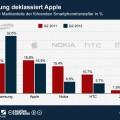 Samsung vor Apple auf dem Smartphone-Markt