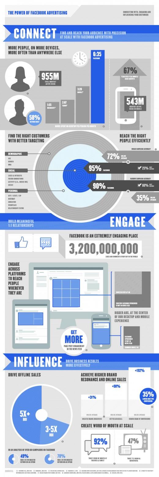 Werbung auf Facebook? Hier sind die Daten! [Infografik]