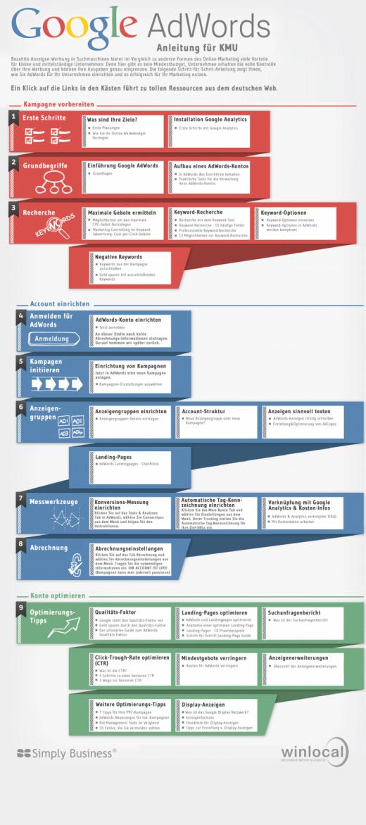 Google AdWords - Anleitung für KMU