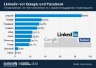 infografik_06082012_Umsatzentwicklung_von_Tech_Unternehmen_n
