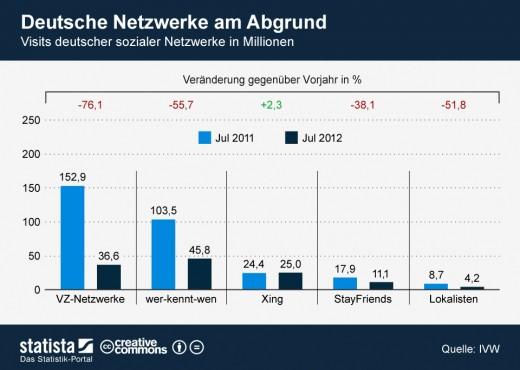 Visits in deutschen sozialen Netzwerken nehmen ab
