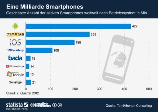 1 Milliarde Smartphones - die Hälfte läuft mit Android