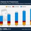 infografik_16082012_Prognose_Umsatz_Mobile_Games_in_Deutschland_n