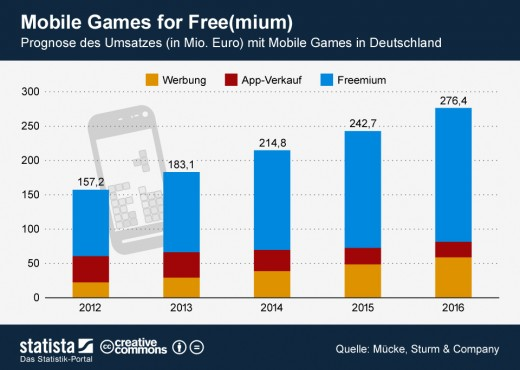 Mobile Games in Deutschland [Statistik]