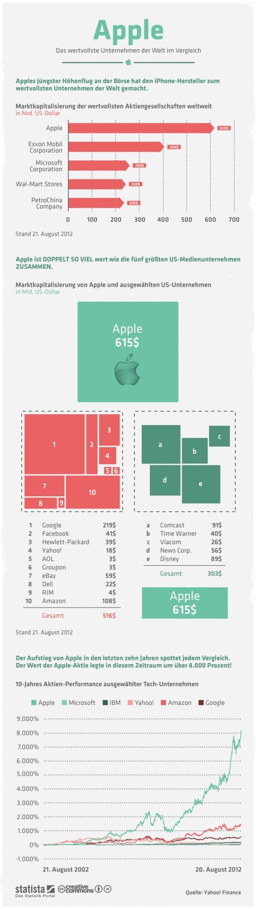 Apple - das wertvollste Unternehmen der Welt