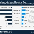 infografik_31072012_Shopping_Smartphone_Europa_n