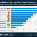 Mitglieder des Bundestags: Fake-Follower bei Twitter