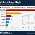 eBook-Nutzung in Deutschland