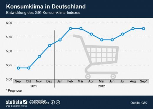Konsumklima in Deutschland