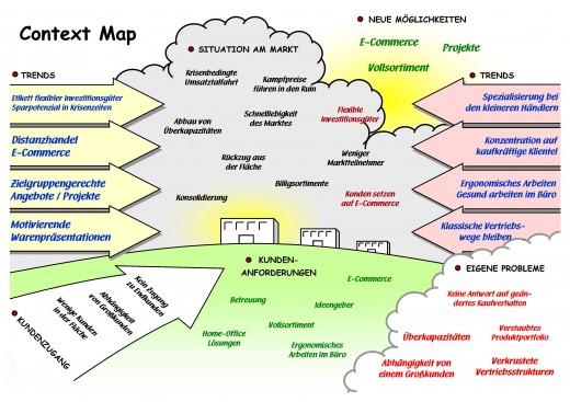 """Context Map zu """"Vertriebsturbo (fast) ohne Vertrieb: Eine Workshopreihe durchführen!"""" (© Mario Neumann)"""