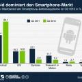Weltweiter Marktanteil des Android-Betriebssystems