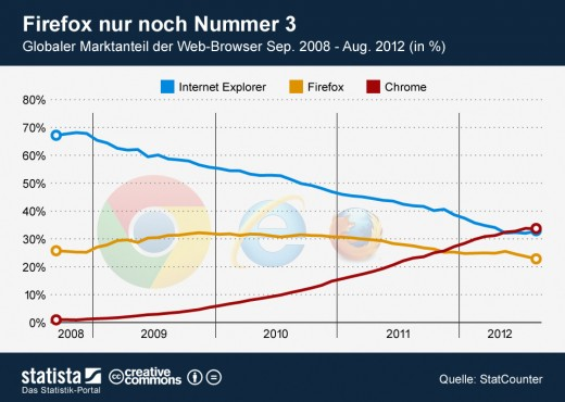 Globaler Marktanteil: Firefox vs. Chrome vs. Internet Explorer
