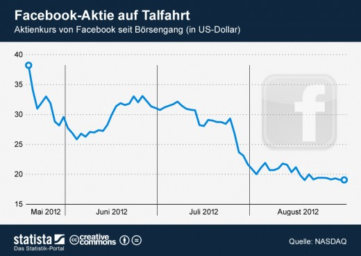 Facebook-Aktie: Aktienkurs seit Börsengang