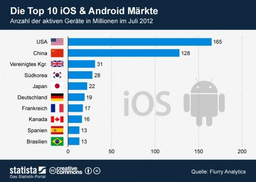 Die Top 10 Android- und iOS-Märkte der Welt