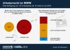Urheberrecht im World Wide Web