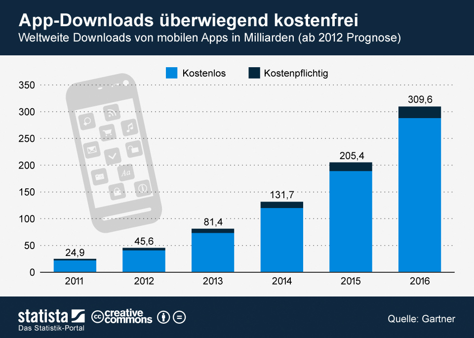 Download von mobilen Apps