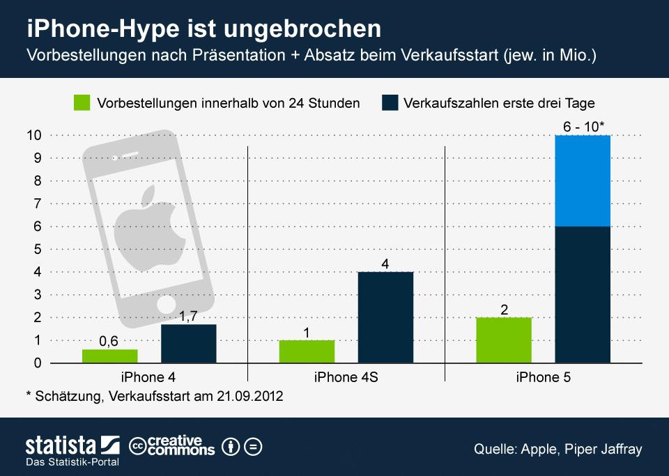iPhone 5: Vorbestellungen und Verkaufsstart