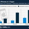 Vorbestellungen und Verkaufszahlen des iPhone 5