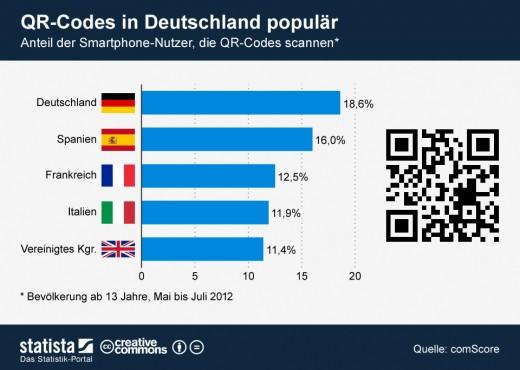 Smartphone-Nutzer: Wer scannt QR-Codes?
