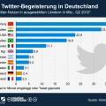 Aktive Twitter-Nutzer weltweit - Deutschland abgeschlagen