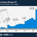 Apple: iPhone-Absatz seit 2007