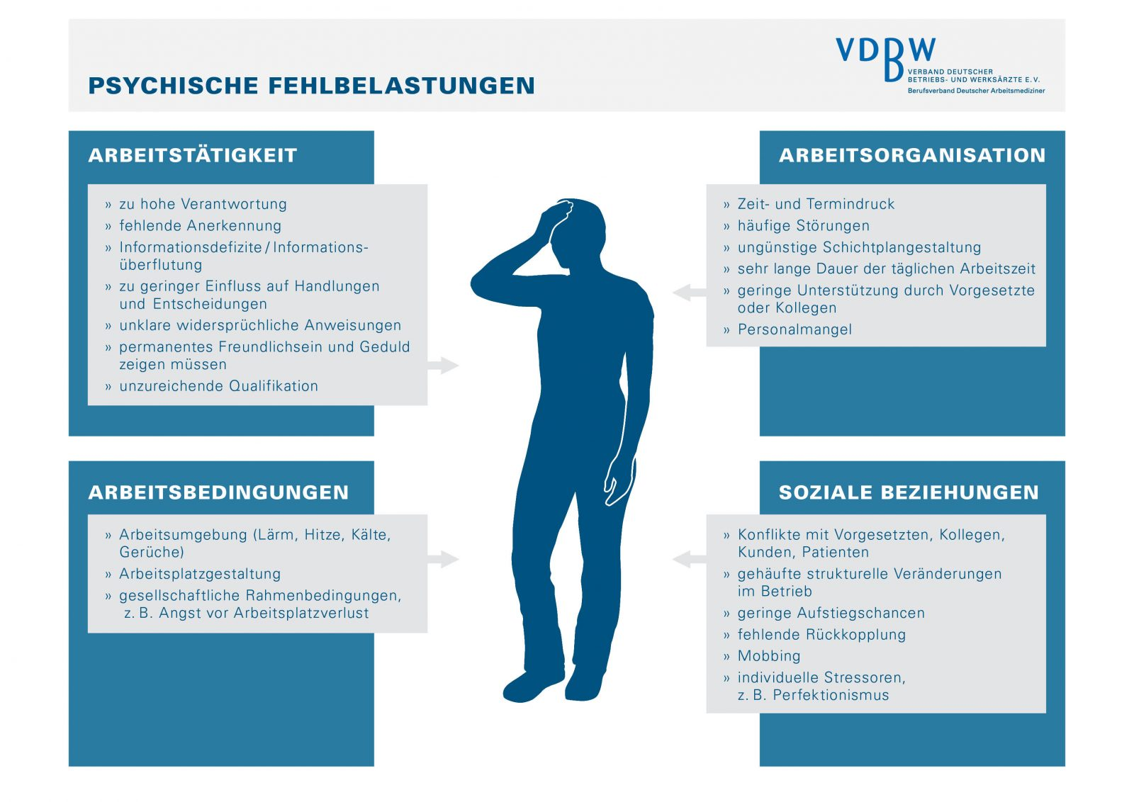 VDBW Infografik Stress