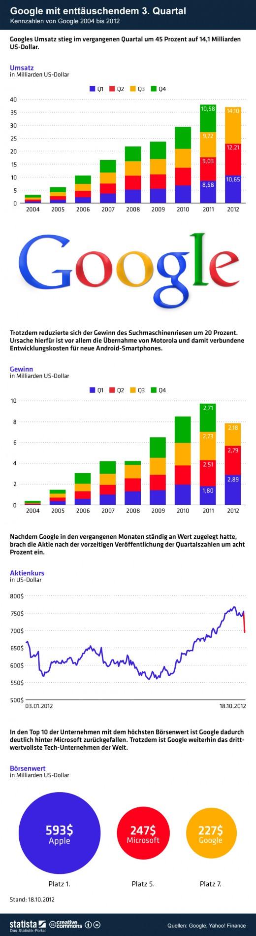 Umsatz, Gewinn und Aktienkurs: Kennzahlen von Google im Überblick [Statistik]